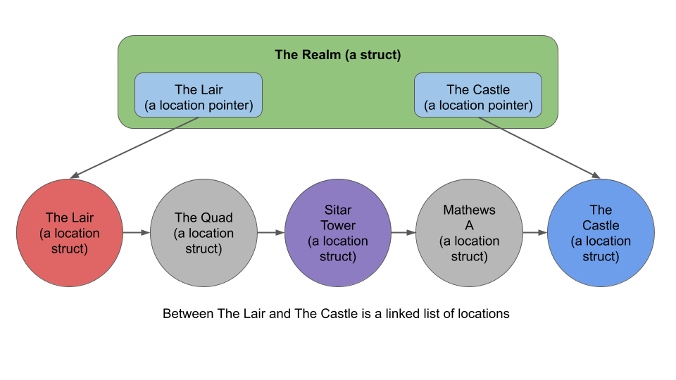 More Evidence That Movement To Defend >> Assignment 2 Castle Defense
